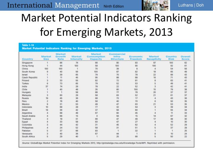 Market Potential Indicators Ranking for Emerging Markets, 2013