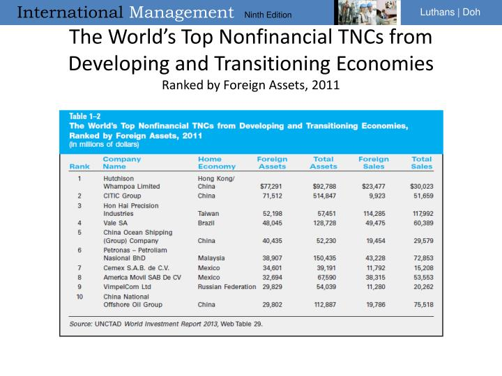 The World's Top Nonfinancial TNCs from Developing and Transitioning Economies