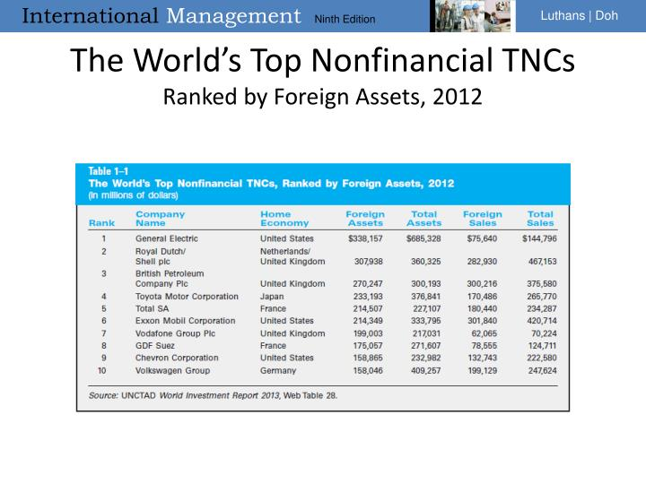 The world s top nonfinancial tncs ranked by foreign assets 2012