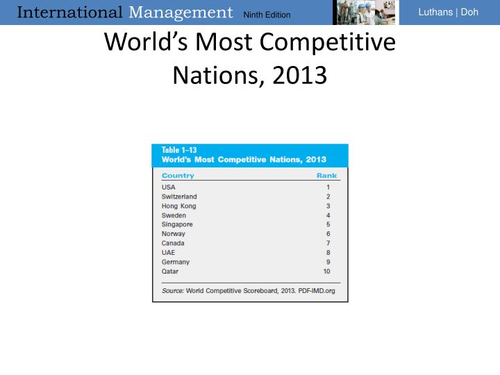 World's Most Competitive