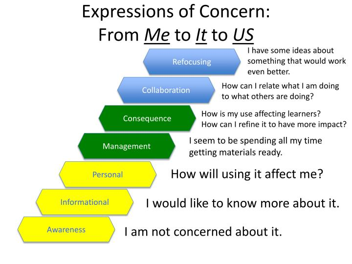 Expressions of Concern: