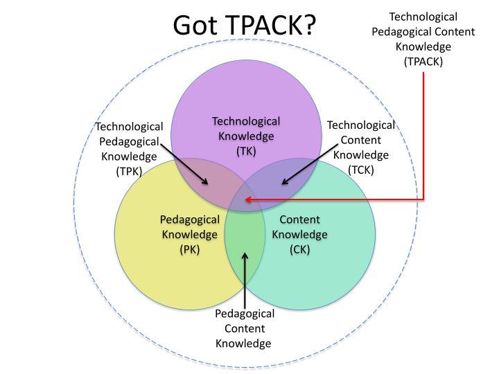 Technological Pedagogical Content