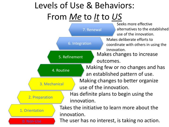 Levels of Use &