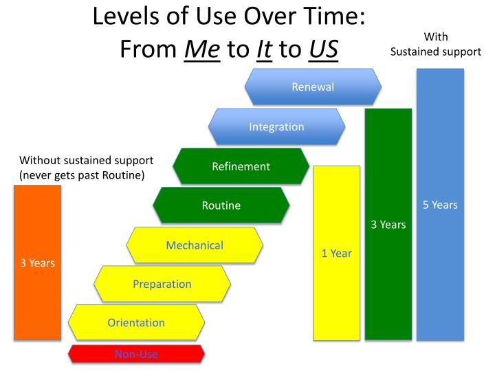 Levels of Use Over