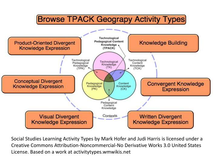 Social Studies Learning Activity Types by Mark Hofer and Judi Harris is licensed under a Creative Commons Attribution-Noncommercial-No Derivative Works 3.0 United States License. Based on a work at