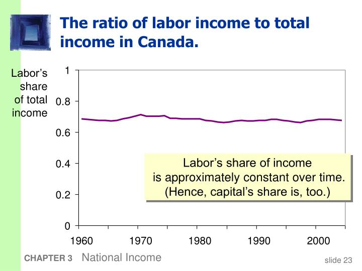 The ratio of labor income to total income in Canada.