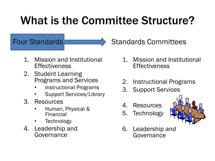 What is the Committee Structure?