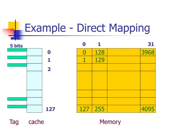 Example - Direct Mapping