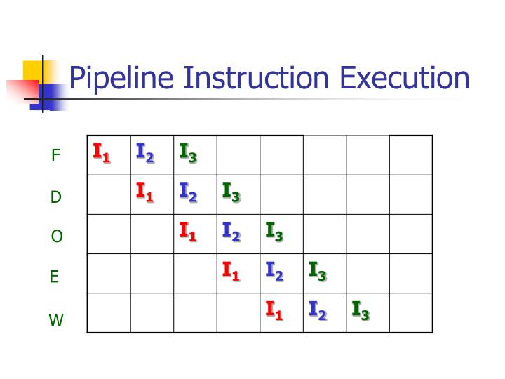 Pipeline Instruction Execution