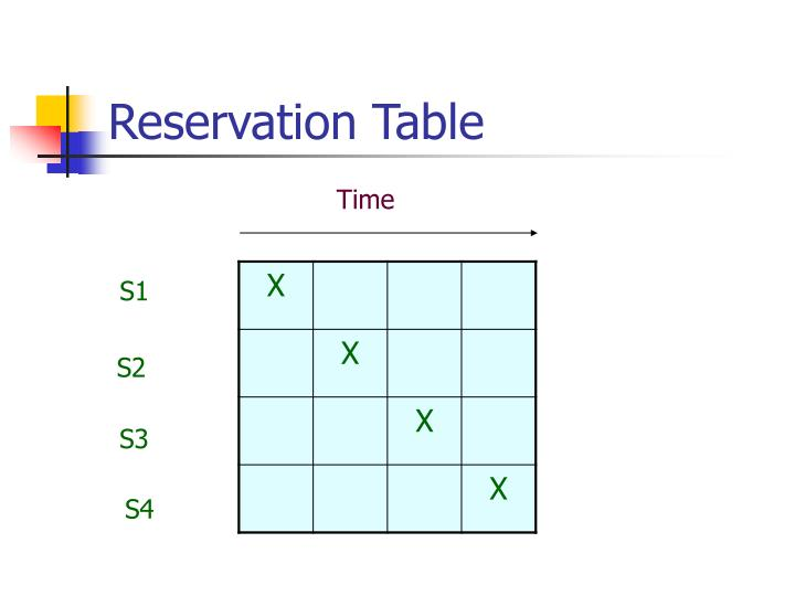 Reservation Table