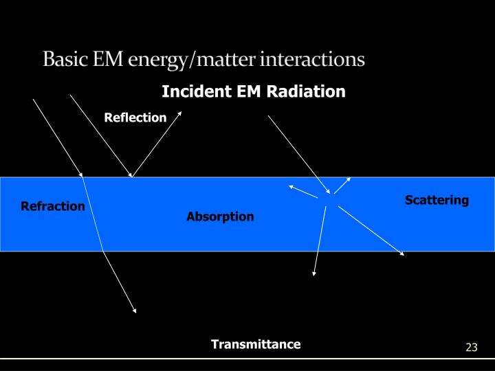 Basic EM energy/matter interactions
