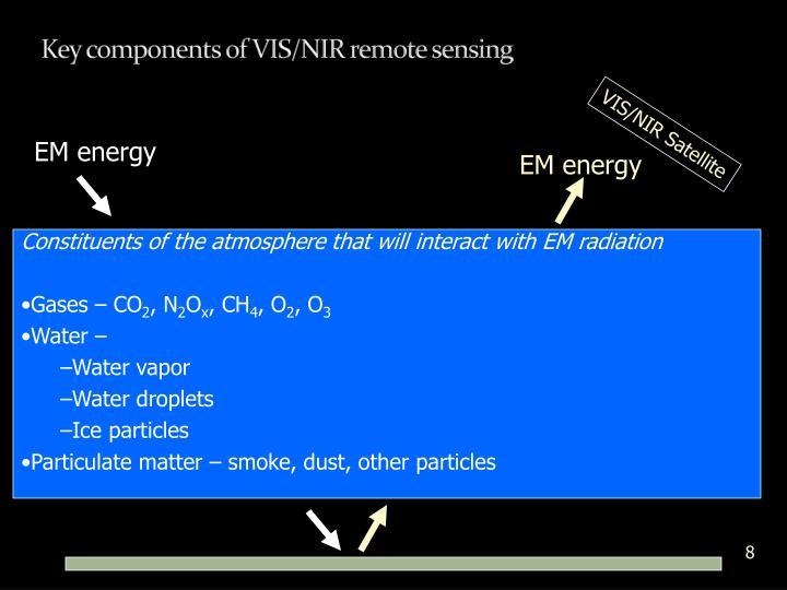 Key components of VIS/NIR remote sensing