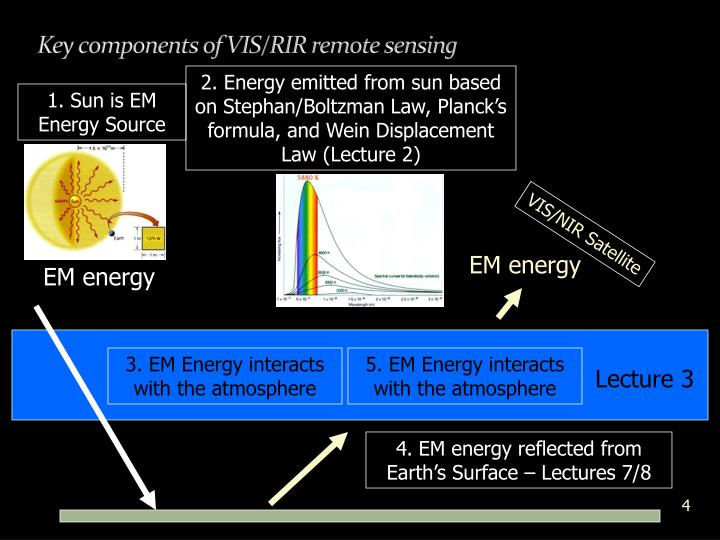 Key components of VIS/RIR remote sensing
