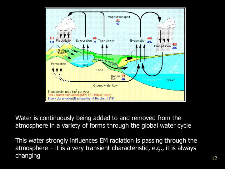 Water is continuously being added to and removed from the atmosphere in a variety of forms through the global water cycle