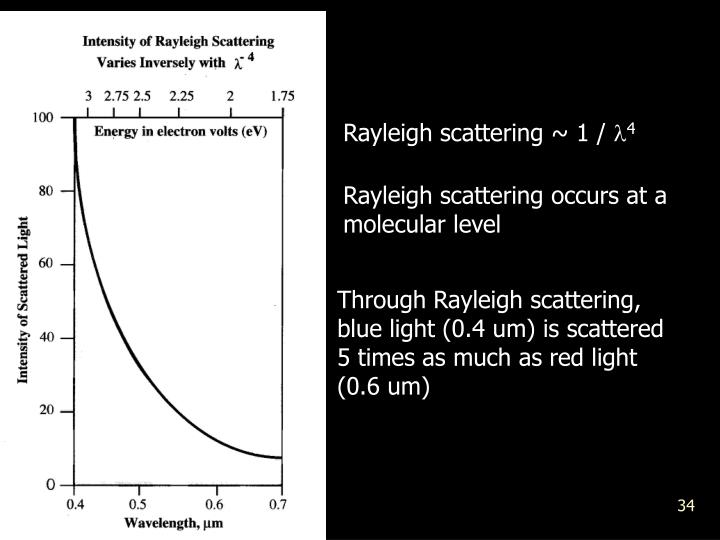 Rayleigh scattering ~ 1 /