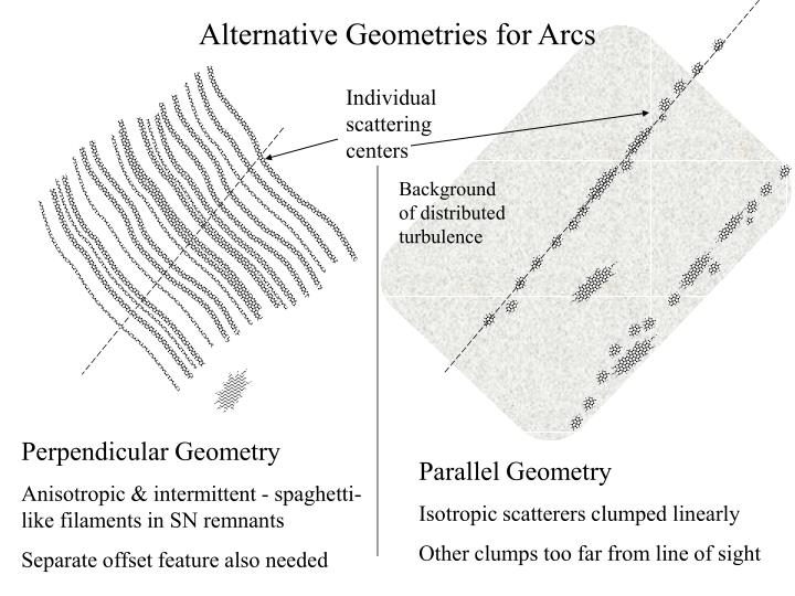 Alternative Geometries for Arcs