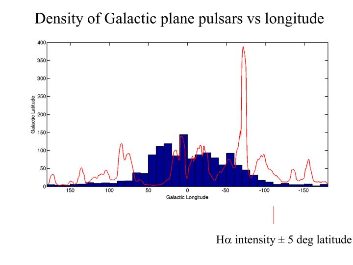 Density of Galactic plane pulsars vs longitude