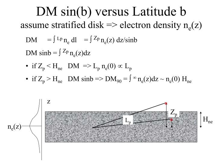 Dm sin b versus latitude b assume stratified disk electron density n e z