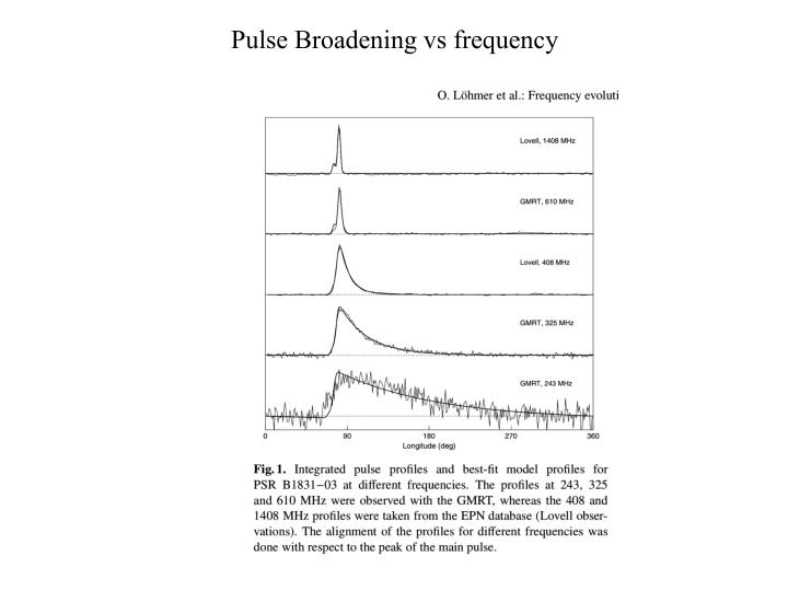 Pulse Broadening vs frequency