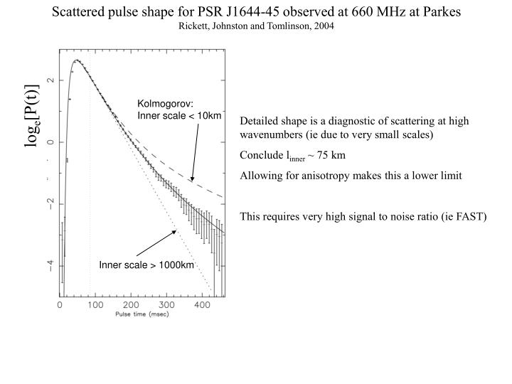 Scattered pulse shape for PSR J1644-45 observed at 660 MHz at Parkes