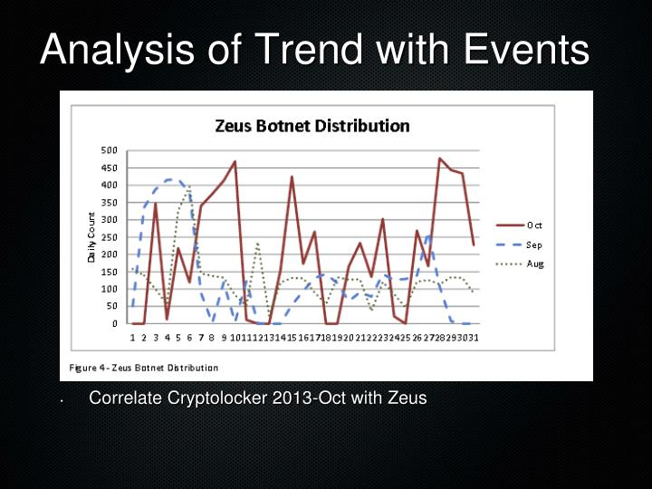 Analysis of Trend with Events