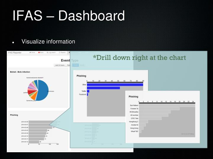 IFAS – Dashboard