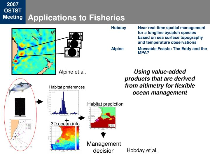 Applications to Fisheries