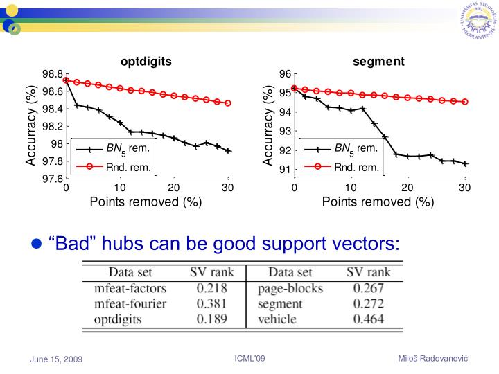 """Bad"" hubs can be good support vectors:"