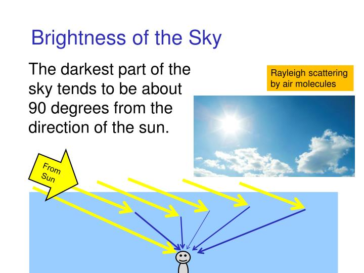 Brightness of the Sky