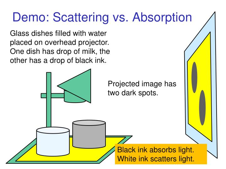 Demo: Scattering vs. Absorption