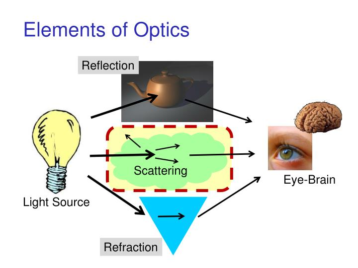 Elements of Optics