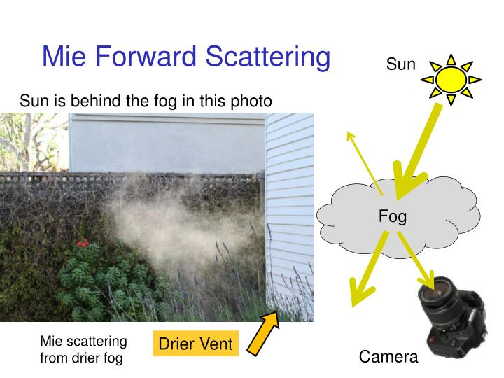 Mie Forward Scattering