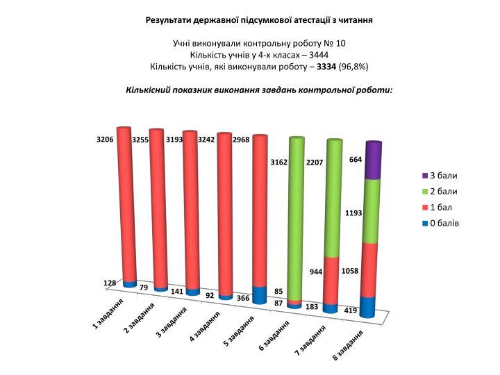 Результати державної підсумкової атестації з читання