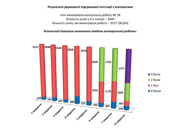 Результати державної підсумкової атестації з математики