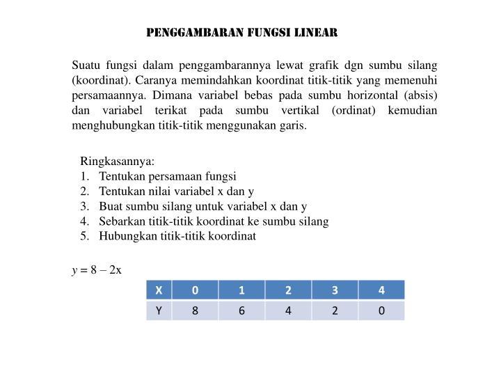 Penggambaran Fungsi Linear