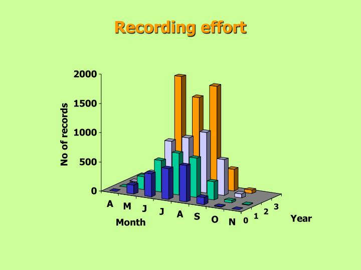 Recording effort