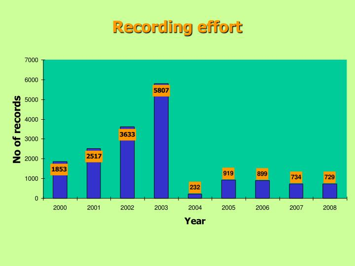 Recording effort