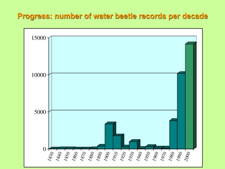 Progress: number of water beetle records per decade