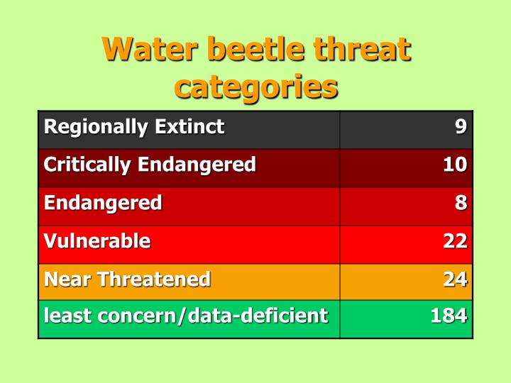 Water beetle threat categories
