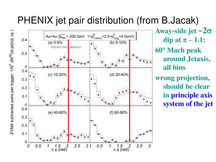 PHENIX jet pair distribution (from B.Jacak)