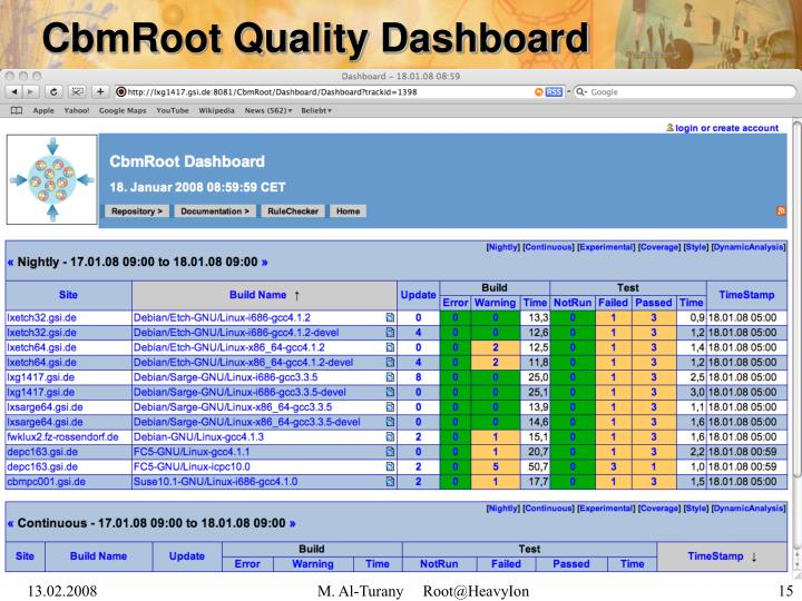 CbmRoot Quality Dashboard
