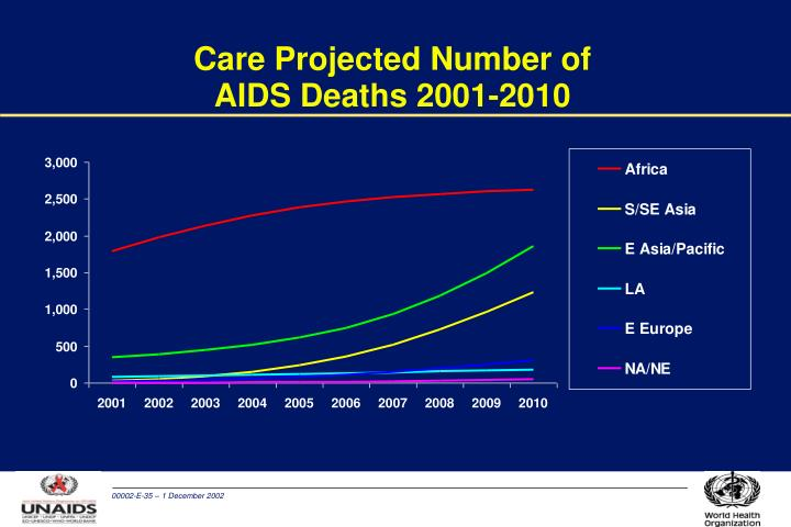 Care Projected Number of