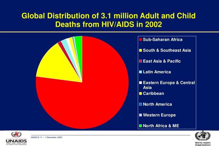 Global Distribution of 3.1 million Adult and Child Deaths from HIV/AIDS in 2002