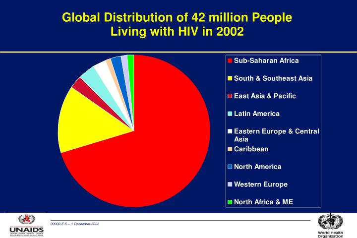 Global Distribution of 42 million People