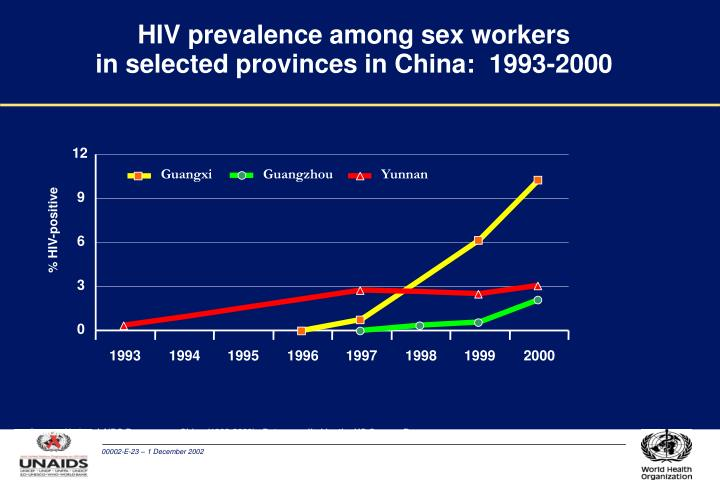 HIV prevalence among sex workers