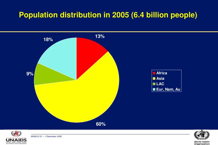 Population distribution in 2005 (6.4 billion people)
