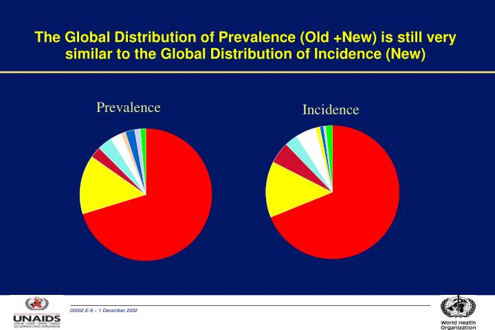 The Global Distribution of Prevalence (Old +New) is still very similar to the Global Distribution of Incidence (New)