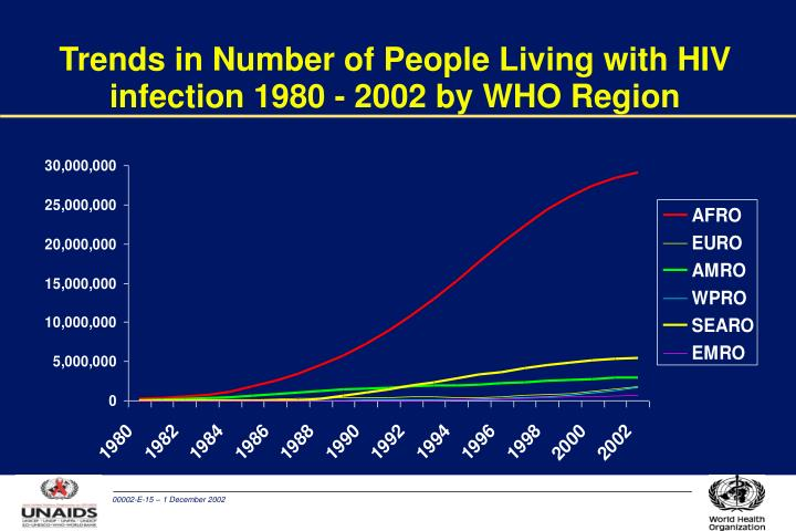 Trends in Number of People Living with HIV infection 1980 - 2002 by WHO Region