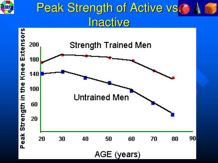 Peak Strength of Active vs. Inactive