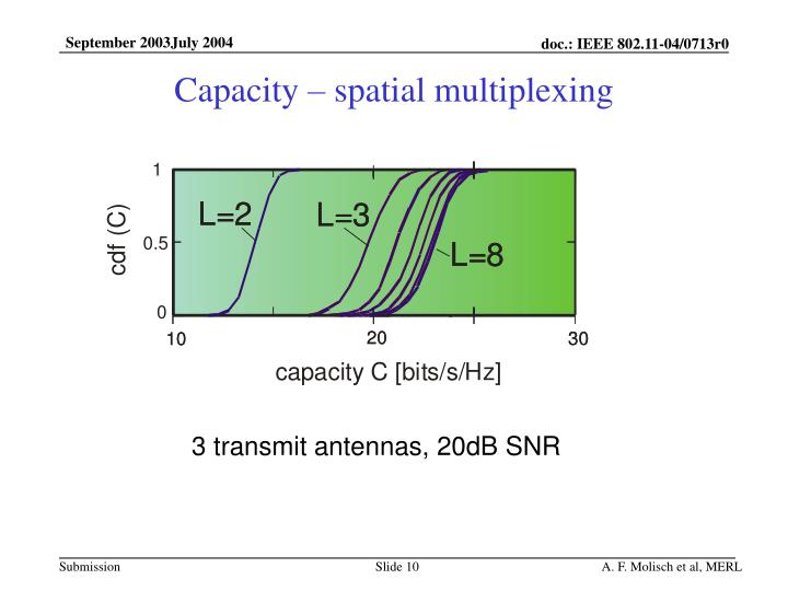 Capacity – spatial multiplexing